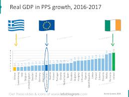 Eu Economics European Union Gdp Unemployment Debt Population Eurostat