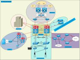 Datacenter Switching Design Data Center Network Design Options Laye Cisco Community
