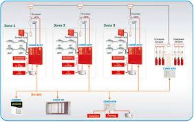 Обновленный контрольно пусковой блок С КПБ в проектах  Централизованная система автоматического пожаротушения с газовой батареей