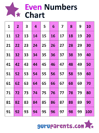 Hundreds Chart 0 100 Odd And Even Numbers Chart 1 100 Guruparents