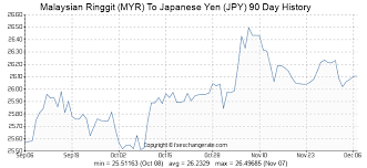 Yen To Myr Chart Malaysian Ringgit Myr To Japanese Yen Jpy Exchange Rates