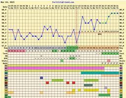 Implantation Dip Pregnancy Chart Bedowntowndaytona Com