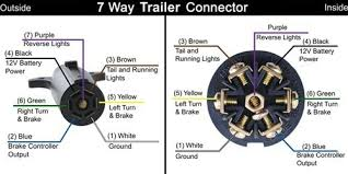 electric trailer brake connector not lossing wiring diagram • changing from a 4 way flat to 7 way blade trailer electric trailer brake wiring electric trailer brake plug wiring