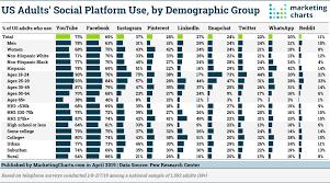 Digital Distribution Comparison Chart 2018 Social Networking Platforms User Demographics Update 2019