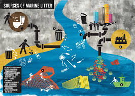 How To Make Chart On Pollution Plastic Pollution Facts And Figures Surfers Against Sewage