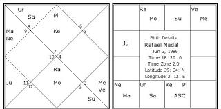 Rafael Nadal Birth Chart Rafael Nadal Birth Chart Rafael Nadal Kundli Horoscope