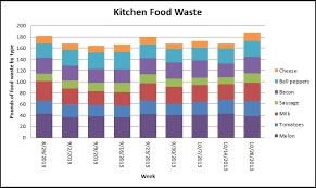 Food Tracking Chart Tools For Assessing Wasted Food Sustainable Management Of