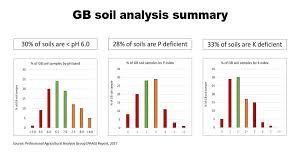 Soil Percentage Chart
