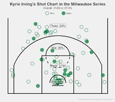 Milwaukee Die Chart Oc Kyrie Irvings Shot Chart In The Milwaukee Series Imgur