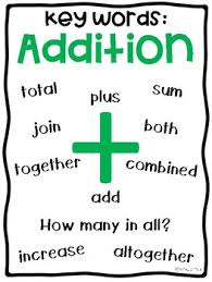 Addition Key Words Chart Addition And Subtraction Key Words Anchor Charts