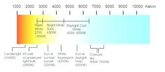 Light Bulb Color Chart Light Bulb Heat Temperature Chart Razorlux Lighting