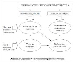 Курсовая работа Ценовая и неценовая конкуренция на предприятии  Подпись 13 10 Рисунок 2 Стратегии обеспечения конкурентоспособности