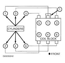 firing order or wiring diagram i need to know the firing order so com forum automotive pictures 261618 graphic 488