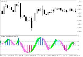 Stochastic Chart Indicator Stochastic Histogram Forex Mt5 Indicator Forex Mt4 Indicators