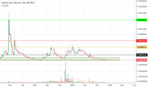 Ftcbtc Charts And Quotes Tradingview
