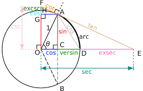 a diagram with a unit circle and more trig functions than you can shake a stick at it s well known that you can shake a stick at a maximum of 8 trig