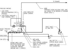 sprinkler fire alarm zoning fire alarm riser diagram example at Fire Alarm Riser Diagram