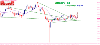 Free Daily Forex Charts Audjpy Daily Chart Technical Analysis Here Free Forex