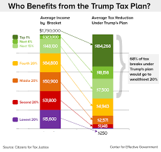 Trumps Is A Tax Plan For The Wealthy Center For Effective