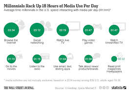 Chart Millennials Rack Up 18 Hours Of Media Use Per Day