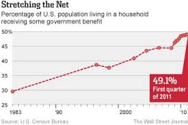 Welfare Recipients Chart Who Receives Government Benefits In Six Charts The