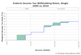 Federal Tax Withholding Chart Political Calculations Your Paycheck In 2010