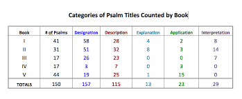 Lessons From The Psalm Inscriptions Introduction Ken Puls