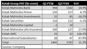 Kotak Mahindra Bank Posts Steady Q2 Promoters Stake Dilution The