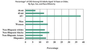 Kidney Disease Stages Chart Chronic Kidney Disease In The United States 2019