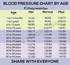 Bp Chart By Age Range Blood Pressure Remedies Blood