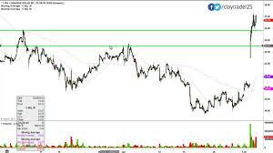 Canadian Solar Inc Csiq Stock Chart Technical Analysis For 02 03 15