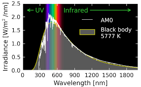 First Light Spectrum What Is The Intensity Distribution Of Visible Light Over The