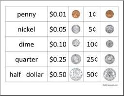 Us Coin Value Chart Coin Value Chart Money Chart Coin