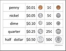 Us Coin Values Chart Us Coin Value Chart Coin Value Chart Money Chart Coin