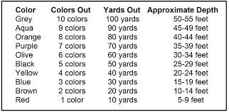 27 Lb Lead Core Depth Chart Lead Core Depth Chart Related Keywords Suggestions Lead