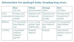 Grobag Temperature Chart Uk Baby Sleeping Bag Tog Guide Shalex Info