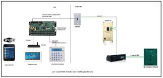 novo solutions when connecting to a greenmax system it is necessary to also use the leviton luma net to lumacan gateway model np00g as per the below the schematics