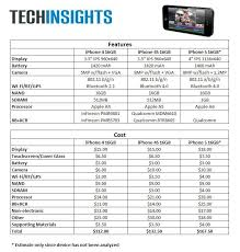 apple iphone 5s price list. judging apple iphone 5s price list