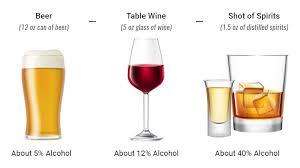 Alcohol Level Comparison Chart Blood Alcohol Concentration Bac Alcohol Addiction Center