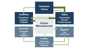 Medical Equipment Life Expectancy Chart Five Trends To Watch In The Medical Device Industry Mercer