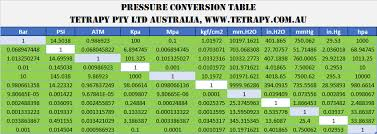 Kpa Conversion Chart Pressure Conversion Chart Flow Equipment Australia