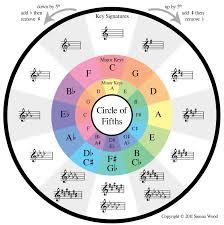 Harmonic Key Chart Digital Djing Harmonic Mixing Radley Marx