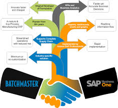 Sap Business One For Manufacturing Sap Business One Modules