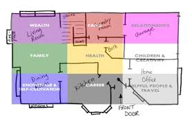 Bagua Chart Feng Shui Bagua Map Placement A Snapshot View How To