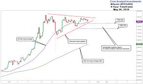Bitcoin Chart Analysis Bitcoin Technical Analysis 4 Hour Timeframe Chart Pattern