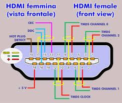 hdmi cable pin diagram wiring diagram show hdmi pinout diagram wiring diagram sample hdmi cable pin diagram