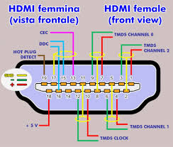 do all hdmi wiring schematic wiring diagrams recent hdmi 1 4 wiring diagram wiring diagram blog