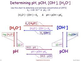 Ph Poh Oh And H3o Equation Relationship Chemistry