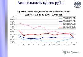 Презентация на тему Динамика внутреннего валютного рынка и  6 Волатильность курсов рубля