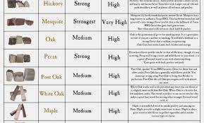 Types Of Wood For Smoking Chart 25 Punctilious Wood Chart For Smoking Meat